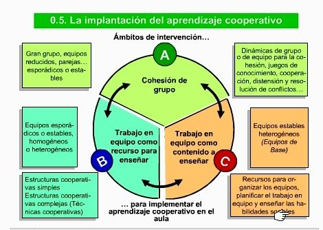 APRENDER A COOPERAR PASO A PASO (II) Trabajo en equipo como recurso para enseñar |