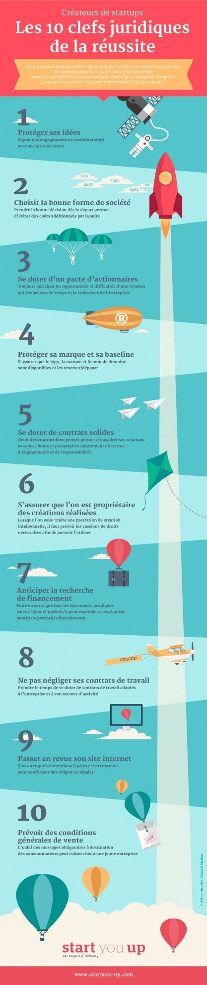 start_you_up_infographie_10_clefs_juridiques_reussite