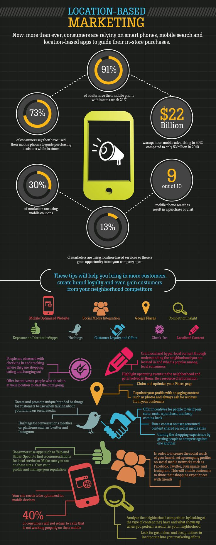 Location based #Marketing.. #Infographic..