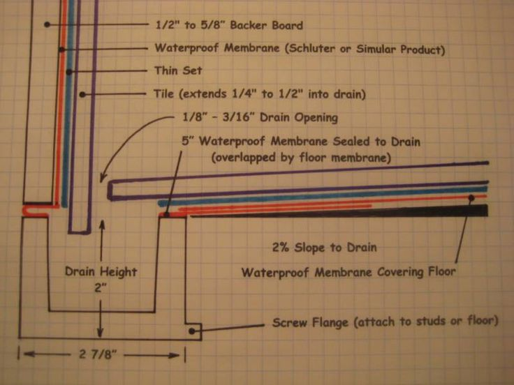 17 Best Images About Shower Drain Ideas On Pinterest