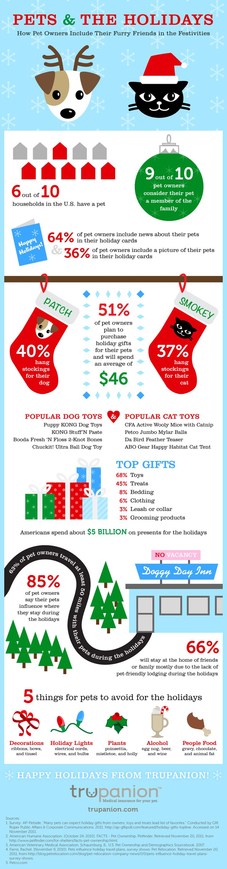 Pets and the Holidays: Interesting tips, fun facts, and helpful information to keep your pet safe this season!