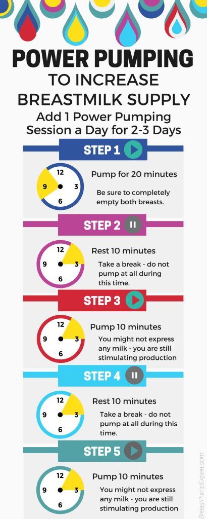 Power Pumping to Increase Breastmilk Supply. One power pumping session lasts about one hour. Power pumping once a day for 2-3 days can help boost your milk supply.