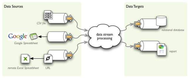 Data streams provide interface for common way of reading from and writing to various structured data sources. With streams you can easily read CSV file and merge it with Excel spreadsheet or Google spreadsheet, then perform cleansing and write it to a relational database table or create a report.   _images/data_streams_overview.png
