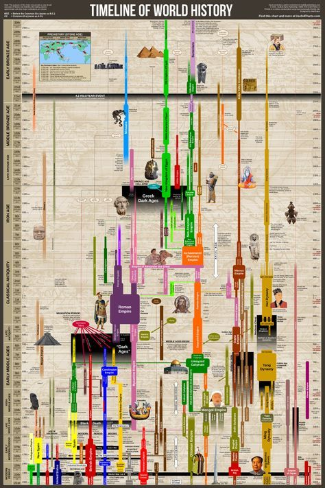 Historical Timeline Wall Chart World History - we could do a wall chart for the history of data science