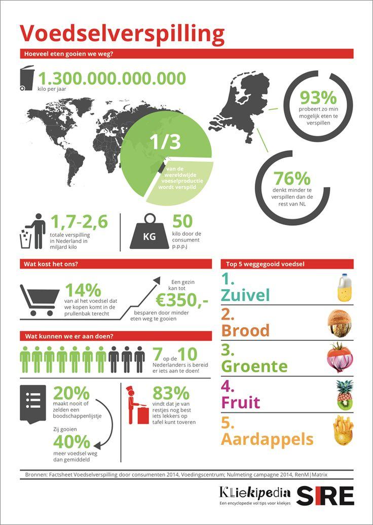 infographic voedsel eten - Google zoeken