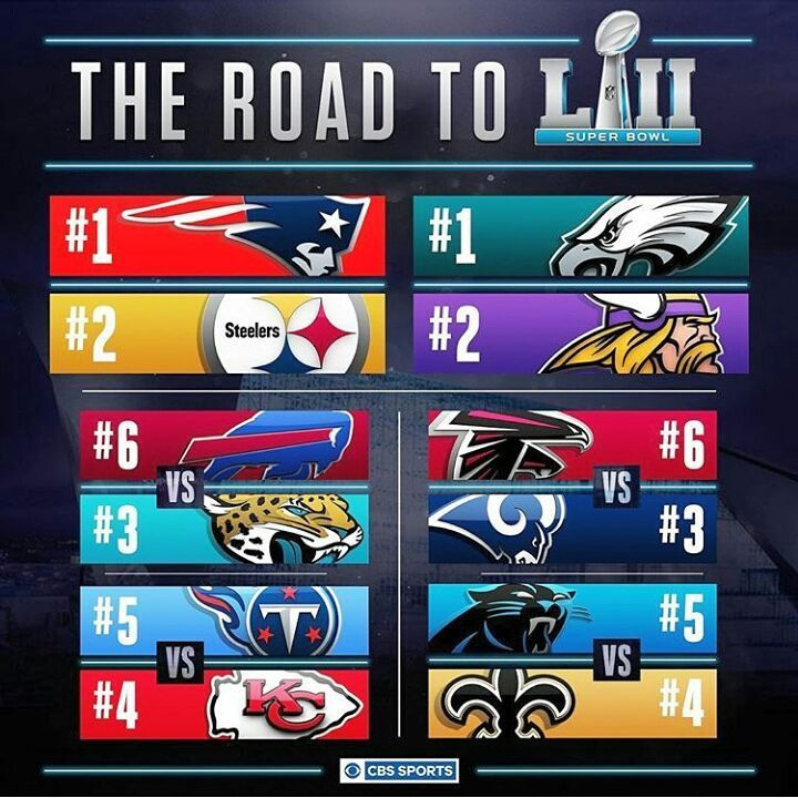 The teams that made the 2017 NFL Playoffs This Weekend is the Wildcard Weekend.  #WildcardWeekend #CBSSports #NFLonCBS #CBS #NFL #NFLPlayoffs #SuperBowlLII #NEPatriots #PittsburghSteelers #BuffaloBills #JacksonvilleJaguars #TennesseTitans #KansasCityChiefs #TB12 #FlyEaglesFly #PhiladelphiaEagles #MinnesotaVikings #AtlantaFalcons #ATL #LARams #KeepPounding #Panthers #NewOrleansSaints #Patriots #AFC #NFC