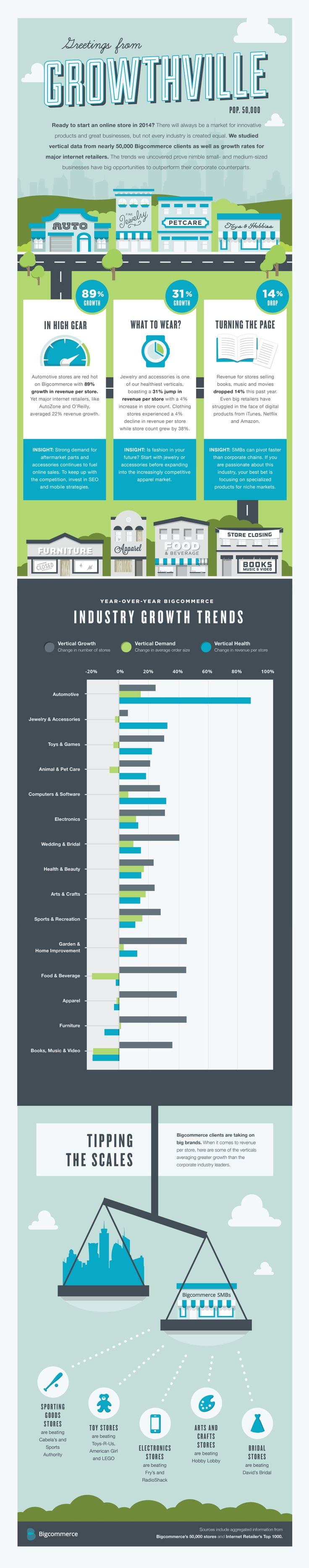 The best sectors for starting an #ecommerce business - #infographic via @Bigcommerce @VentureBeat http://venturebeat.com/2014/01/09/the-best-sectors-for-starting-an-e-commerce-business-infographic/