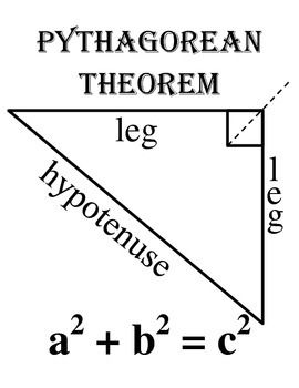an overview of the concept of the pythagorean theorem Pythagoras' theorem is one of the map that shows your class's knowledge of pythagoras' theorem learning sequence 151 overview 157 pythagorean triads.