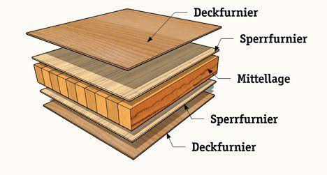 Aufbau einer Tischlerplatte