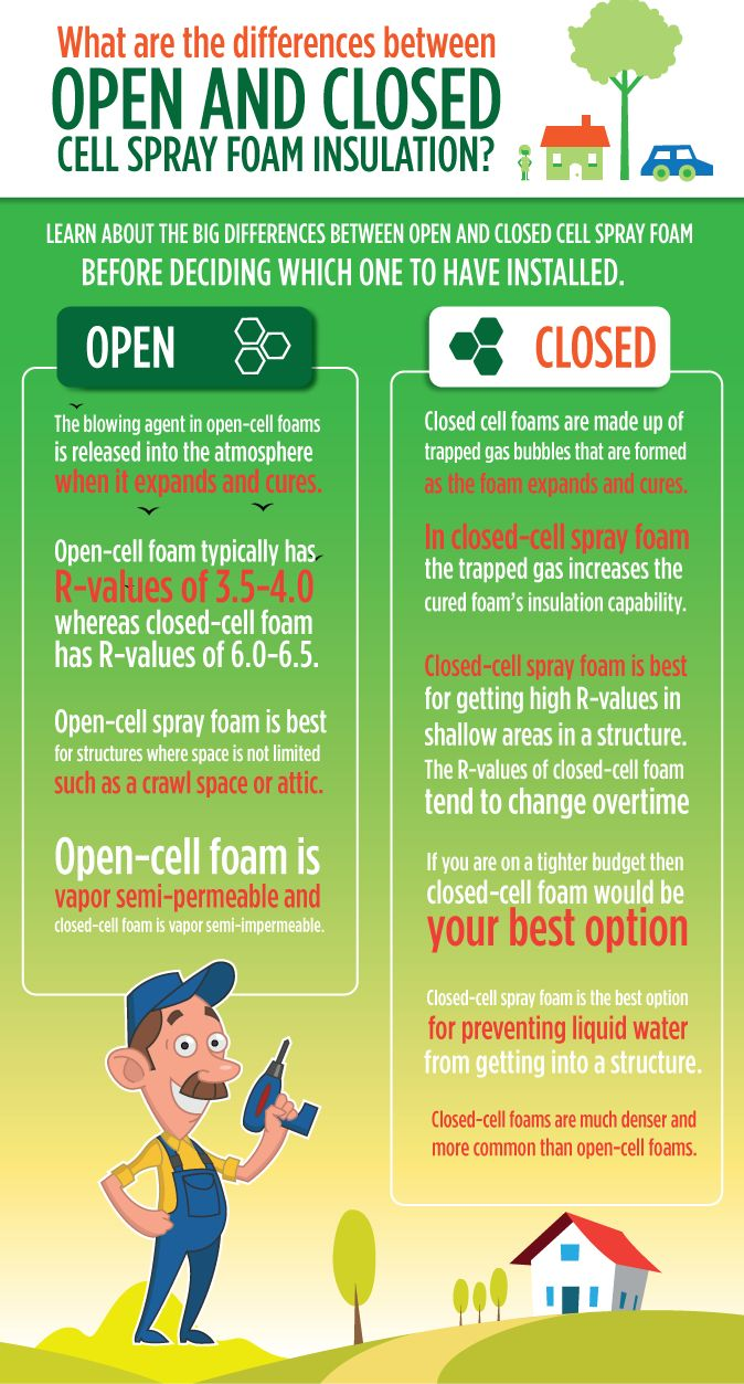 Spray foam insulation open cell vs closed cell - What Are The Differences Between Open And Closed Cell Spray Foam Insulation You Have