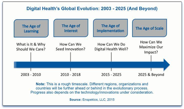 Age of digital health
