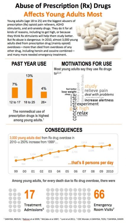 Abuse of Prescription (Rx) Drugs Affects Young Adults Most  www.addictions.com