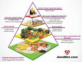 Piramid Makanan Malaysia Makanan Ayam