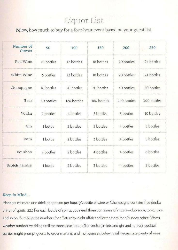 How much alcohol to buy for a wedding calculator