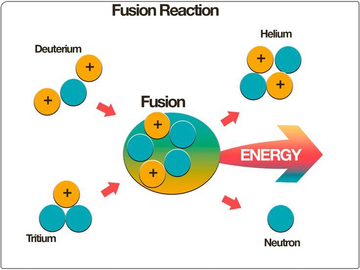 NUCLEAR FUSION  REACTORS LLUSTRATION