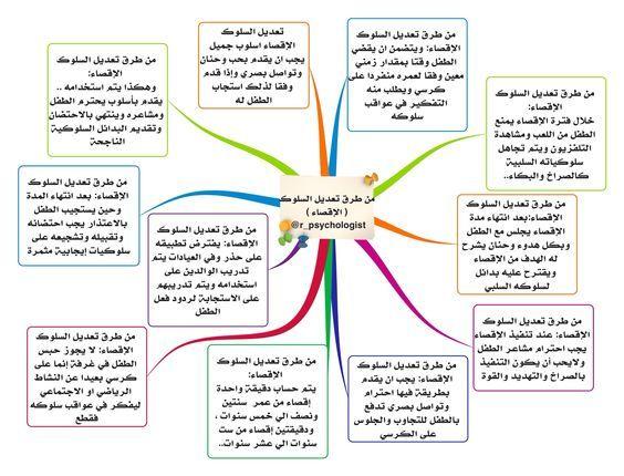 طرق تعديل السلوك Study Tips Self Development Business Systems