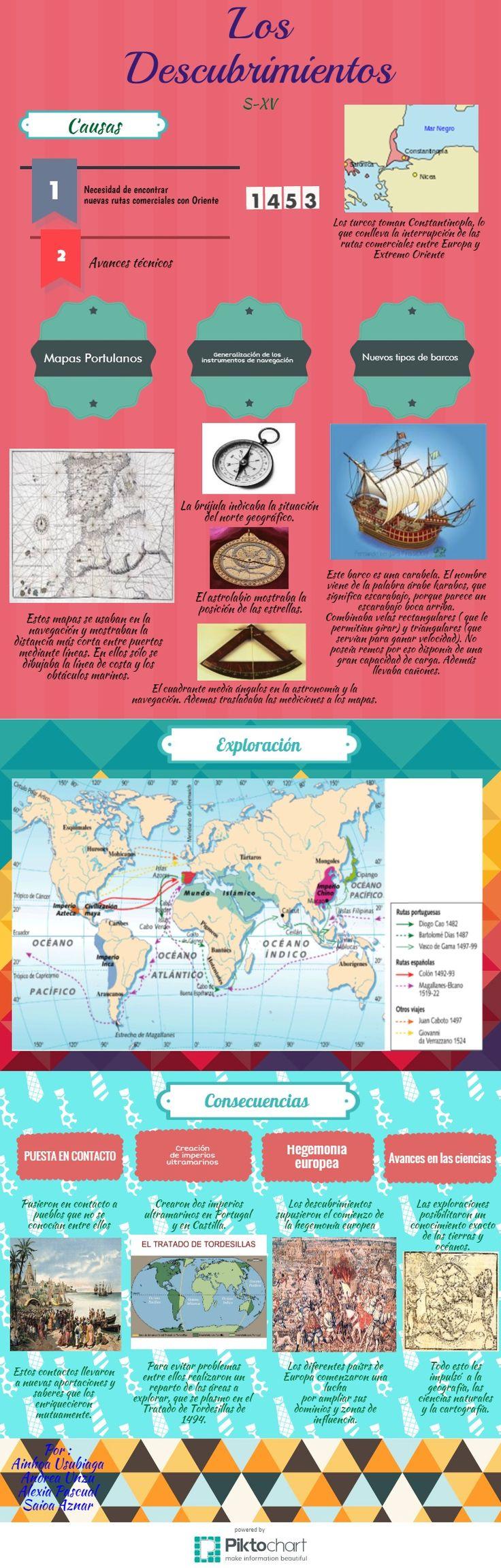 12 best descubrimientos geogrficos siglo xv images on pinterest descubrimientos piktochart infographic editor gumiabroncs Image collections