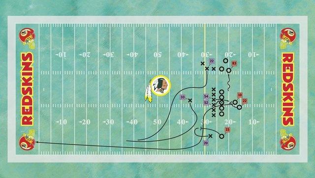 Diagramming Robert Griffin III's 76-yard touchdown run against the Vikings on Sunday. [No. 10: Redskins quarterback Robert Griffin III; No. 22: Redskins running back Evan Royster; No. 83: Redskins tight end Fred Davis; No. 15: Redskins wide receiver Joshua Morgan; No. 20: Vikings cornerback Chris Cook; No. 54: Vikings middle linebacker Jasper Brinkley; No. 52: Vikings strong-side linebacker Chad Greenway; No. 33: Vikings free safety Jamarca Sanford; No. 22: Vikings strong safety Harrison…