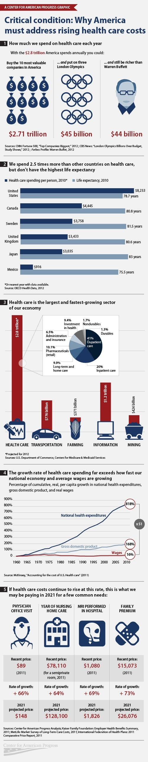 Healthcare Infographic: Why America Must Address Rising Healthcare Costs | Compliance and Safety Blog