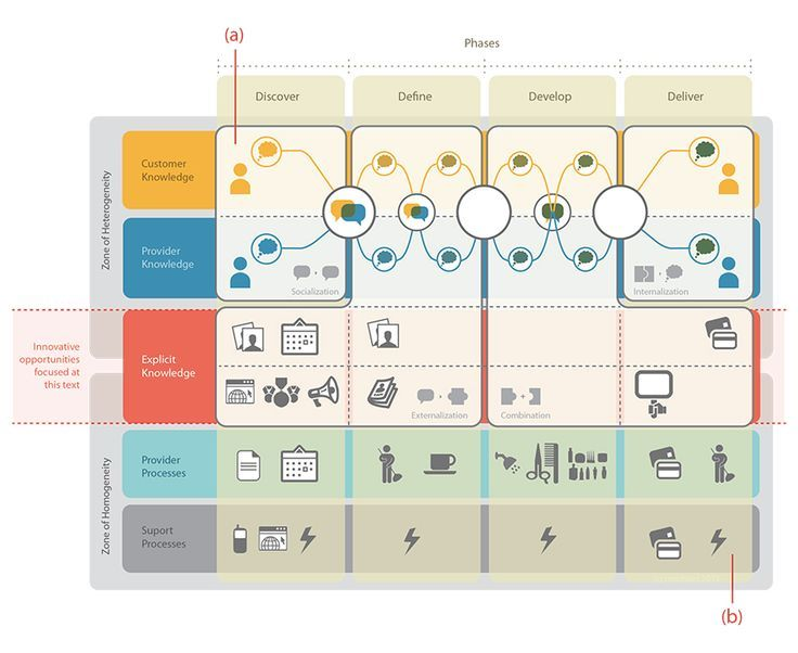 538 best service design inspiration images on pinterest service a human centered service blueprint a hair salon illustration click through for a malvernweather Gallery