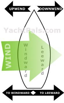 Boating wind direction terms. Windward' means facing the wind and 'leeward' means facing away from the wind.