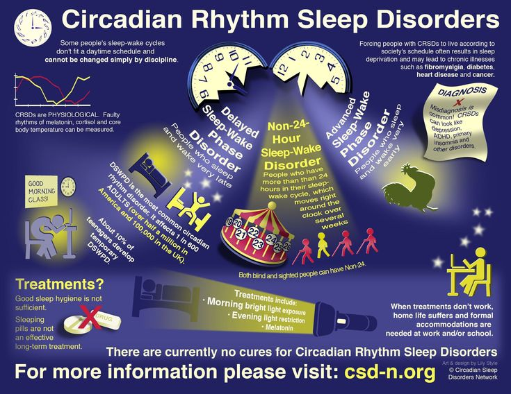 Circadian Rhythm Sleep Disorders Infographic - click to see expanded: http://www.circadiansleepdisorders.org/docs/CRSDGraphic.php #insomniainfographic