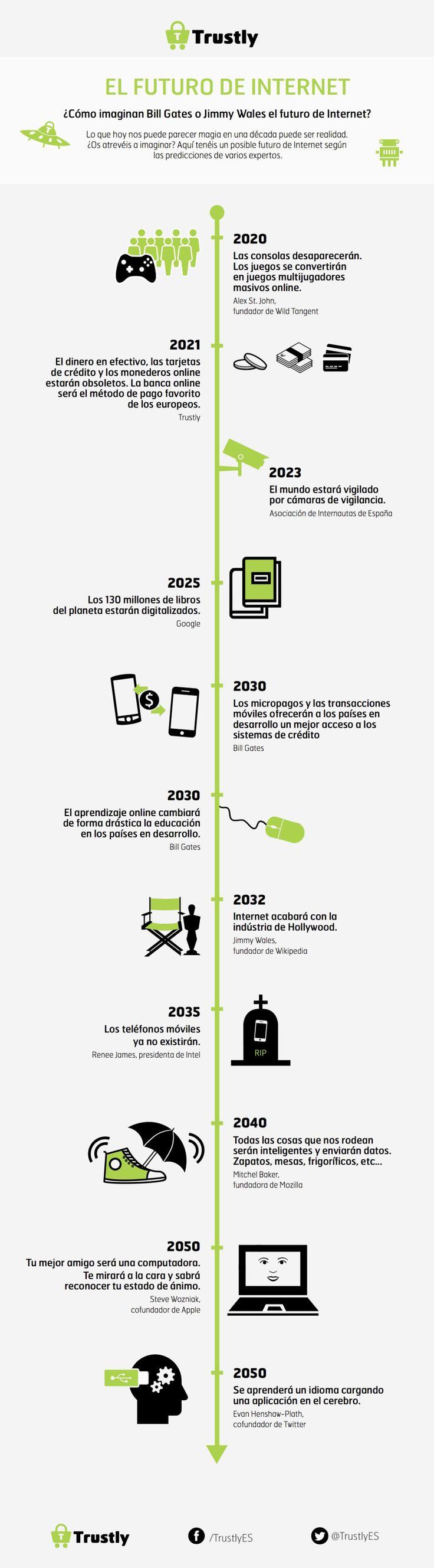 El futuro de #Internet #infografia #infographic | Repinned by @drbrunogallo