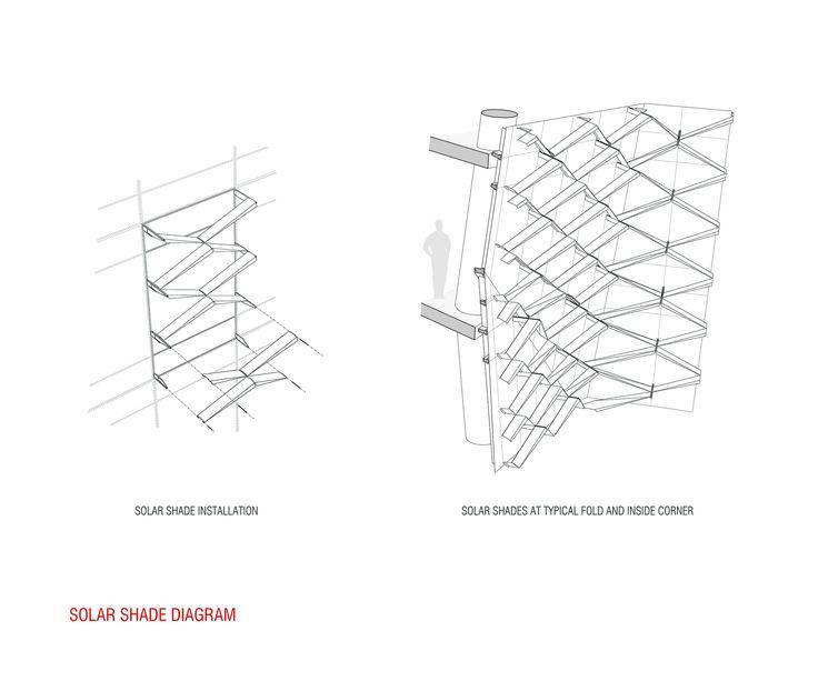 best 25  sun diagram ideas on pinterest