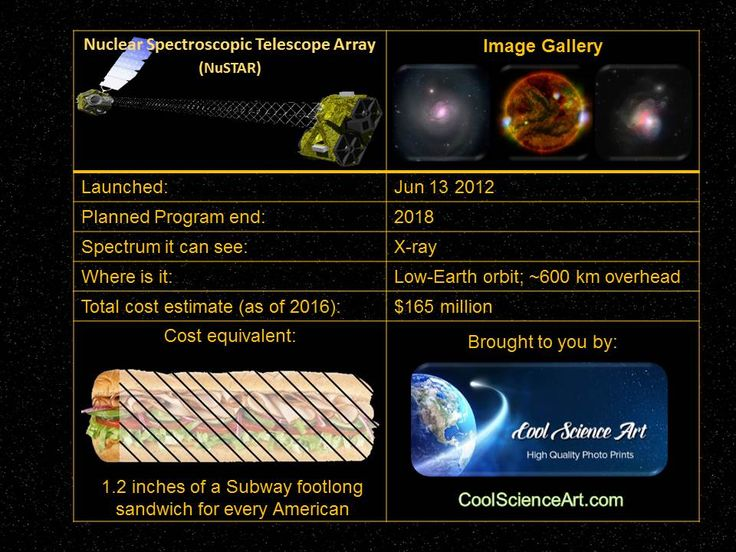 Infographic about the Nuclear Spectroscopic Telescope Array.  Part of a series of active NASA telescopes (with an honourable mention to Compton Gamma-Ray Observatory)  View the full article this infographic is from, here: https://coolscienceart.com/blogs/science-blog/space-telescopes-nasas-active-satellites?utm_content=buffer3b217&utm_medium=social&utm_source=pinterest.com&utm_campaign=buffer