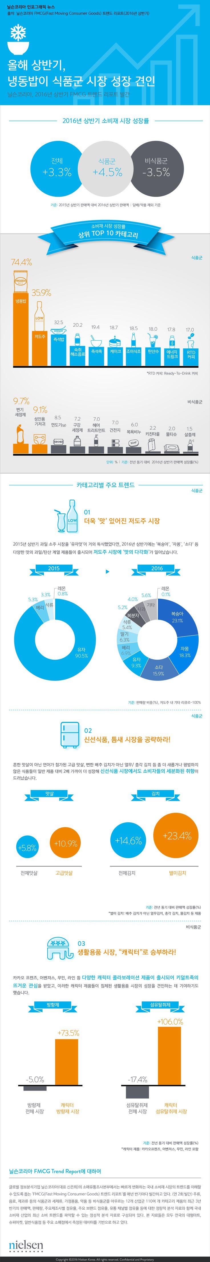 [Nielsen Korea Infographic] 2016년 상반기 'FMCG 트렌드 리포트' 발간 #infographic #fmcg #닐슨코리아 #인포그래픽 #리포트 #소비재트렌드