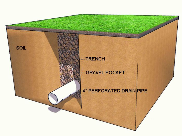 22 best french drain around the pool images on pinterest for Foundation drainage solutions