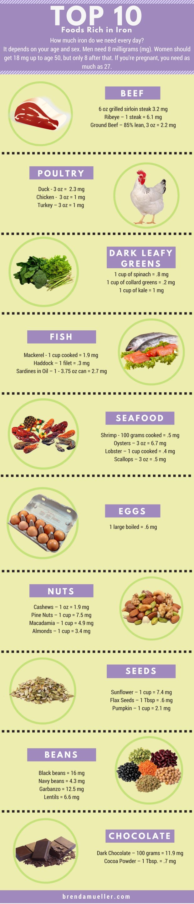 We can get more iron in our diet bu adding these foods to our diet. Click thru to learn more about anemia and how to boost your diet with iron. Top 10 Foods Rich in Iron - brendamueller.com - autoimmune disorders/diseases