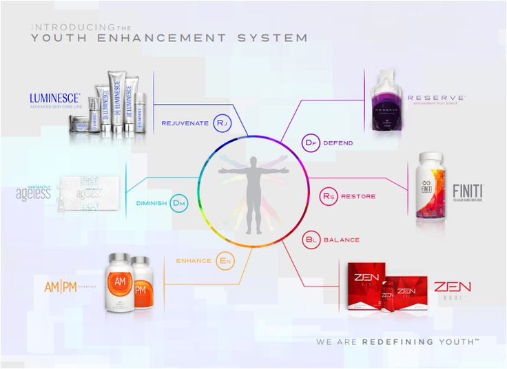 Y.E.S Youth Enhancement System. Look and feel younger.