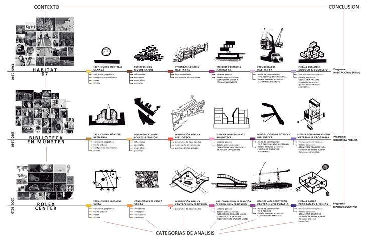 Historico de la arquitectura esquemas pinterest m s for Informacion sobre la arquitectura