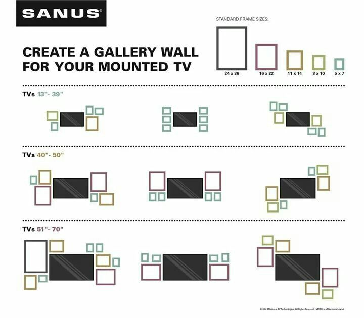 Gallery wall options around a wall mounted tv