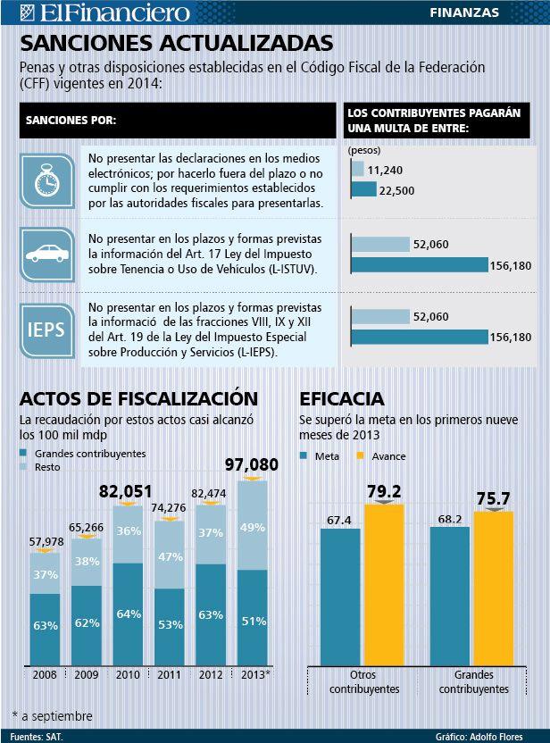 SAT actualiza sus multas. 08/01/2014
