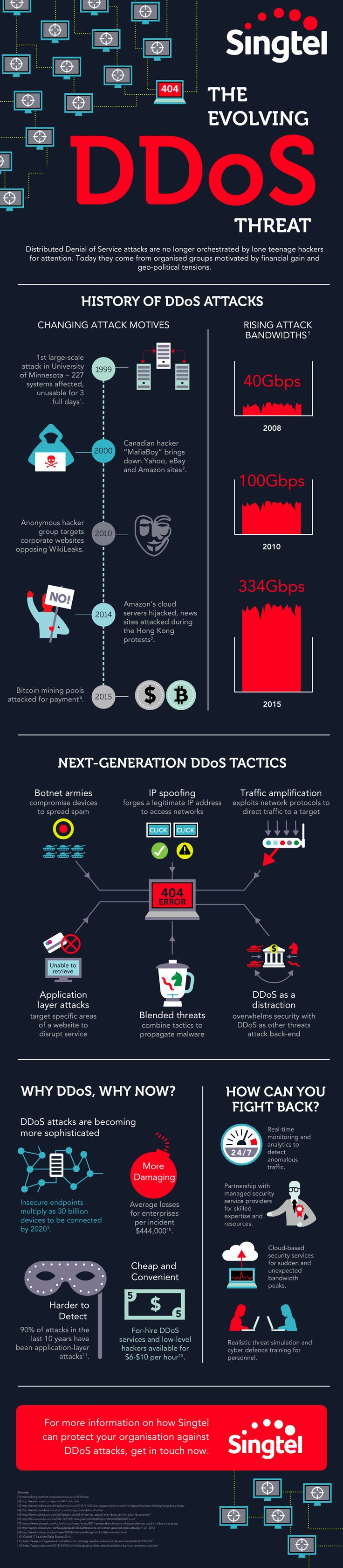 DDoS Threat  Infographic.   Design: Russell Tate. www.RussellTate.com