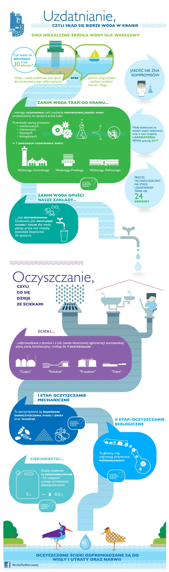 Warsaw's Water Supply