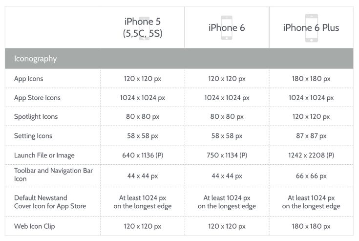 iOS 8 Design: Iconography for iPhone 6 and iPhone 6 Plus