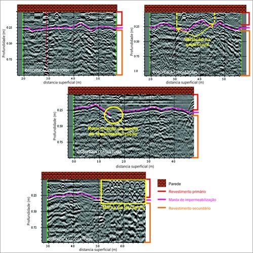 Processamento de dados de Geofísica:  GPR (Ground Penetrating Radar) aplicada a verificação da qualidade de revestimentos e concreto.