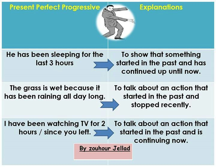 esl how to teach present perfect