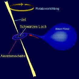 Ein Schwarzes Loch akkretiert Materie von einem Begleitstern