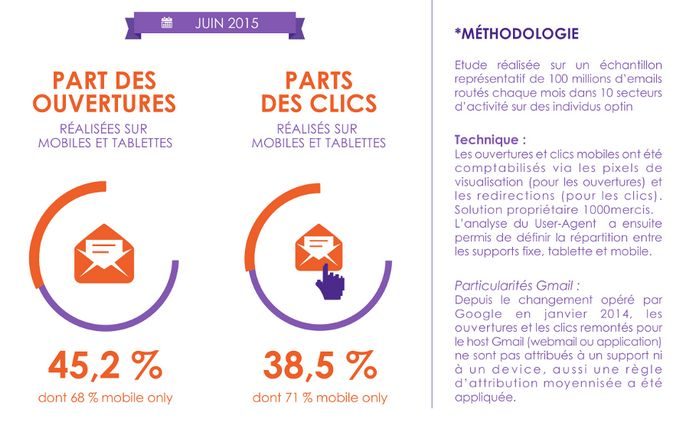 [#Infographie] Le baromètre de l'#email #mobile.  #Digital http://bit.ly/1OxXkkP via @ComarketingNews / @1000mercis