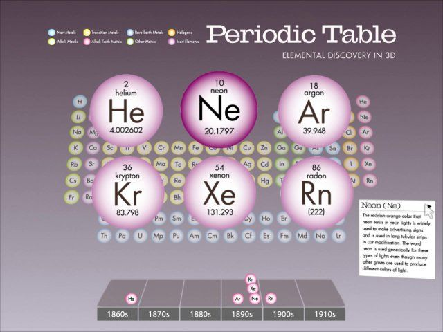 40 best SL PSE images on Pinterest Human body, Info graphics and - fresh annotated periodic table a level