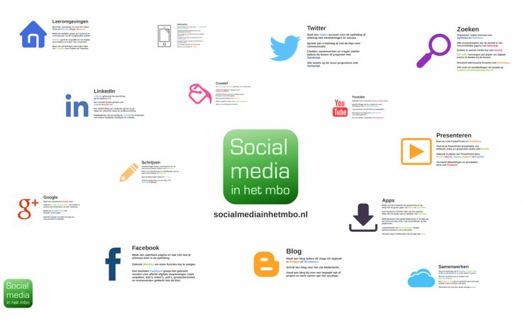 Deze blog is speciaal voor alle pioniers in de scholen die met zijn of haar collega's aan de slag wil gaan met sociale media, mediawijsheid en webtools. Hier staat alles klaar voor de ideale workshop die je zelf kunt verzorgen! Van een mooie presentatie tot een spannende quiz en goede bronnen waarmee je een knallende start maakt!