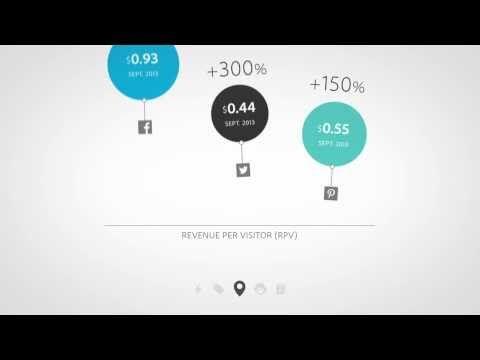 Adobe Social Intelligence Report #explainer video