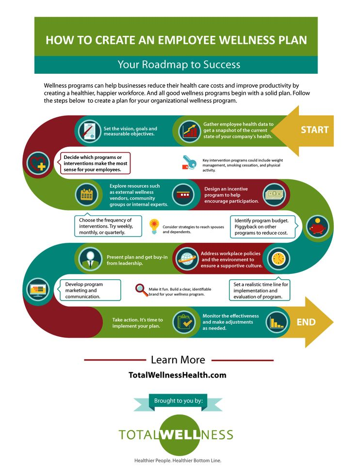 #Business #Infographics - How To Create An Employee Wellness Plan #Infografia