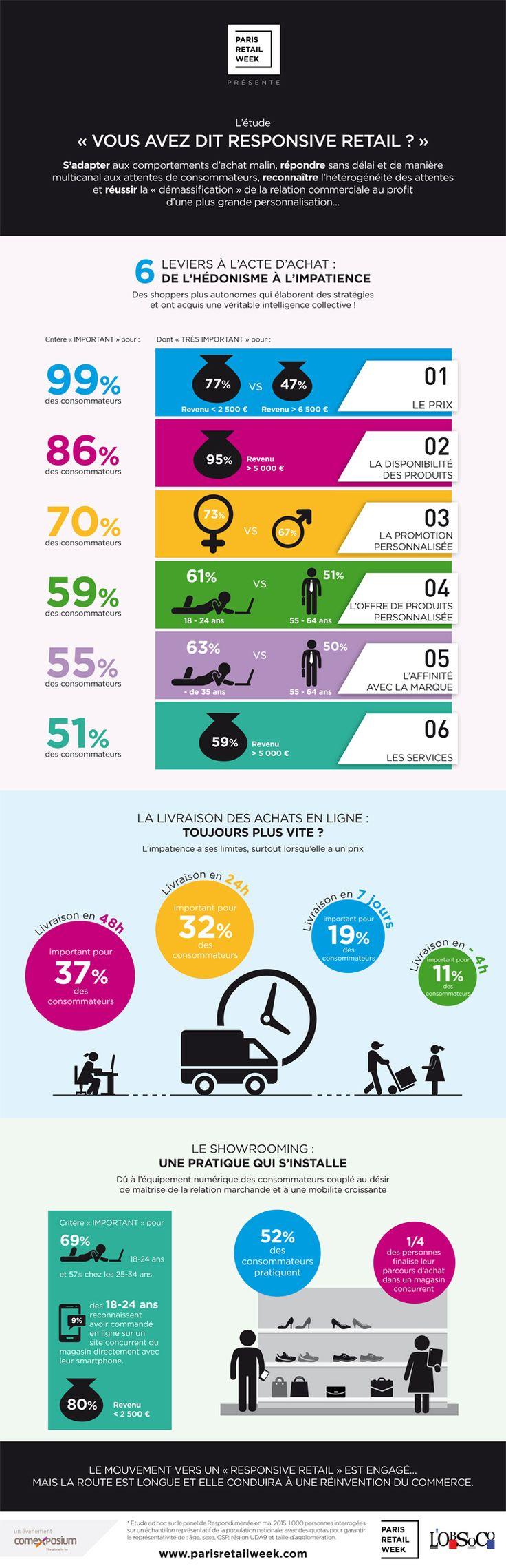 """Infographie """"Vous avez dit Responsive Retail ?"""" Une étude L'ObSoCo / Paris Retail Week à découvrir en exclusivité.  #ParisRetailWeek"""