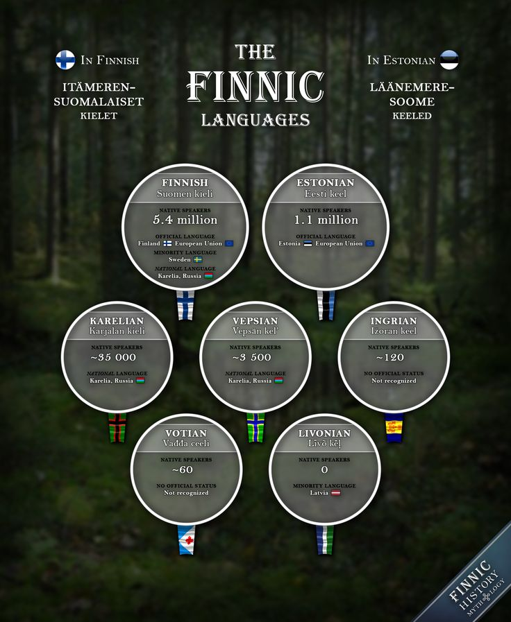 The Finnic - i.e. Baltic Finnic - languages (In Finnish: Itämerensuomalaiset kielet - In Estonian: Läänemeresoome keeled) are a branch of the Uralic language family spoken by about 7 million people. Most linguistics agree that there are 7 distinct languages in the Finnic language branch: Finnish, Estonian, Karelian, Vepsian, Ingrian, Votian and Livonian.