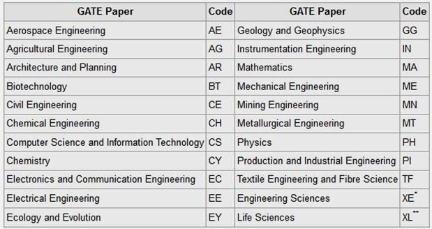 The GATE examination consists of a single paper of 3-hour duration that contains 65 questions carrying a maximum of 100 marks. The question paper will consist of both multiple choice questions (MCQ) and numerical answer type questions.